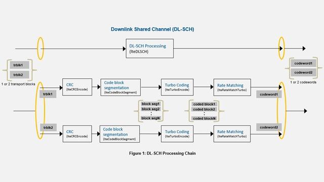 LTE DL-SCH および PDSCH の処理チェーン。