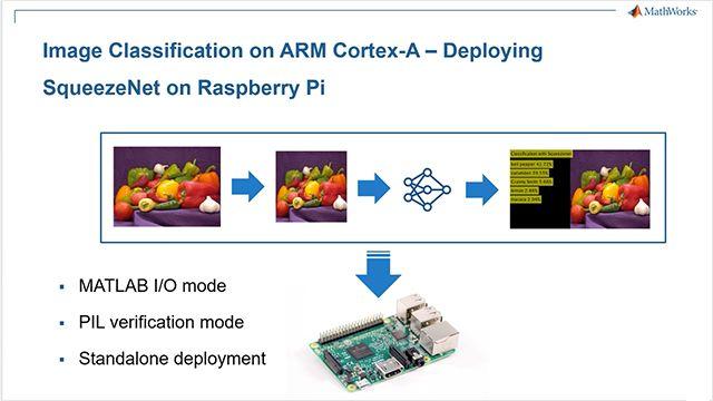 Raspberry Pi サポート パッケージを含む MATLAB と MATLAB Coder からディープラーニングを用いて Raspberry Pi 上で画像を分類し、このアプリケーションを Raspberry Pi 上で ARM Cortex-A に展開。