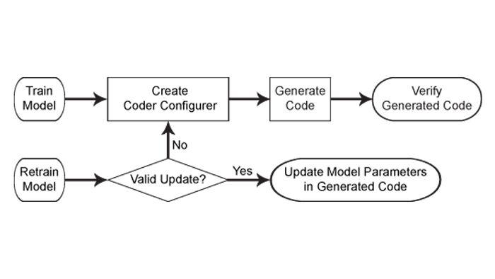 機械学習モデル用のコード生成ワークフロー。