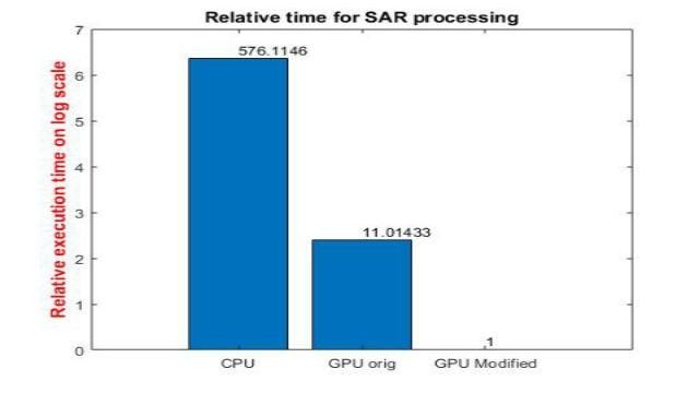 GPU Coder を使用して NVIDIA GPU 上の信号および画像処理に関する高演算量アプリケーションを高速化する方法について学びます。SAR 処理の例を用いて、シミュレーション時間を桁違いに短縮する方法を説明します。