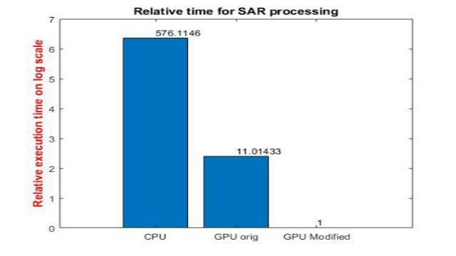 GPU Coder を使用して NVIDIA GPU 上の信号および画像処理に関する高演算量アプリケーションを高速化する方法をご紹介します。SAR 処理の例を使用して、シミュレーション時間を桁違いに短縮する方法を説明します。