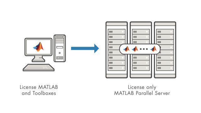 ライセンスを受けたクラスター上のデスクトップ製品は、すべて MATLAB Parallel Server ライセンスで実行します。
