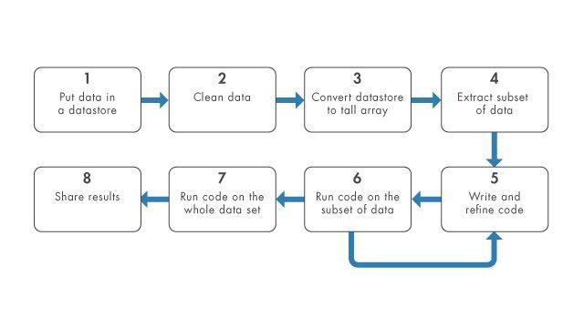 大規模なデータセットを解析するには、tall 配列やデータストアを使用します。