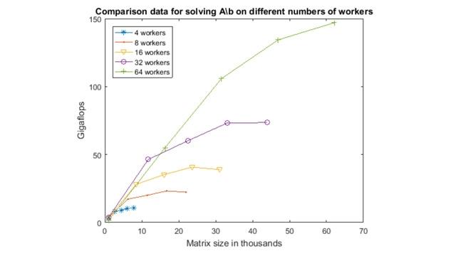分散配列を使用すると、コンピューター 1 台のメモリに格納できないほど大量のデータを使用する計算を実行できます。