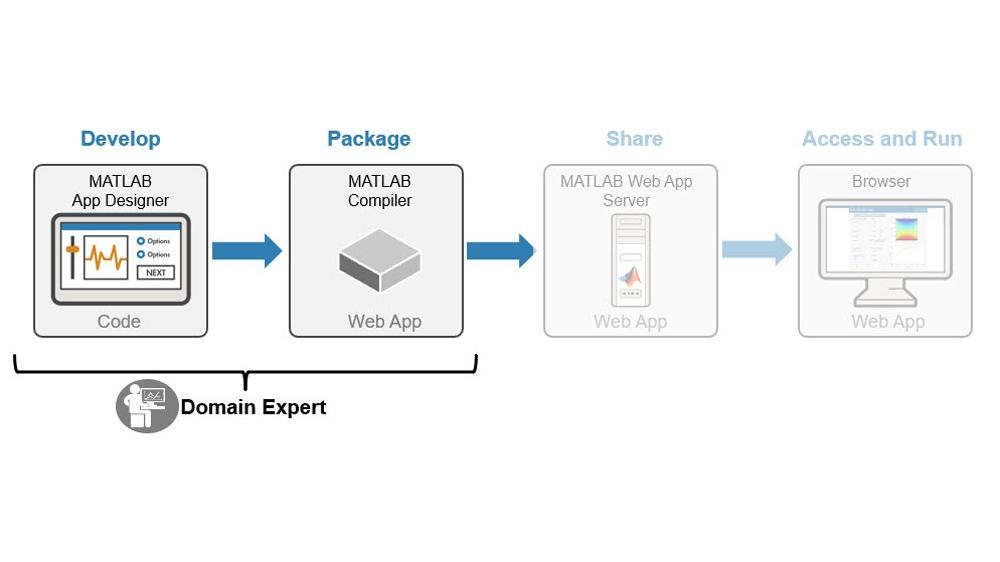 MATLAB アプリと Simulink シミュレーションの開発およびパッケージ化。