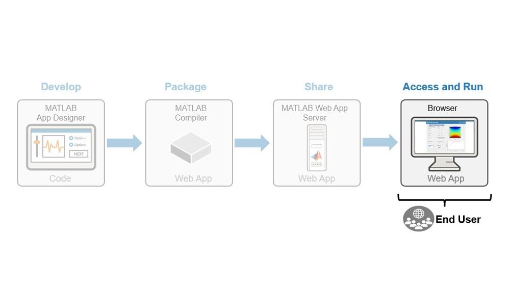 Web アプリにアクセスして実行。