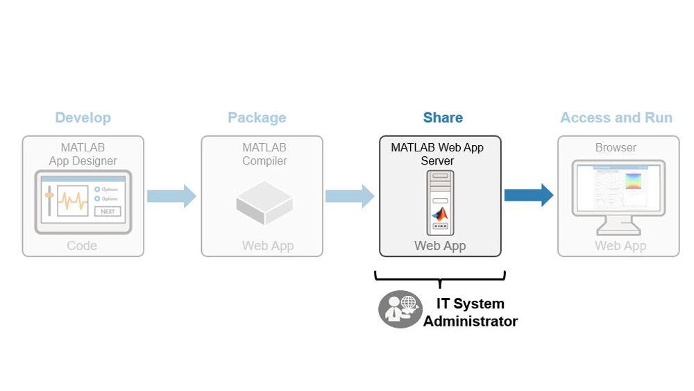 MATLAB Web アプリの展開を管理。