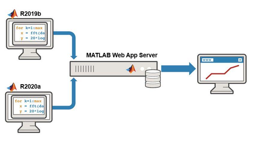 複数のリリースによる Web アプリを展開。