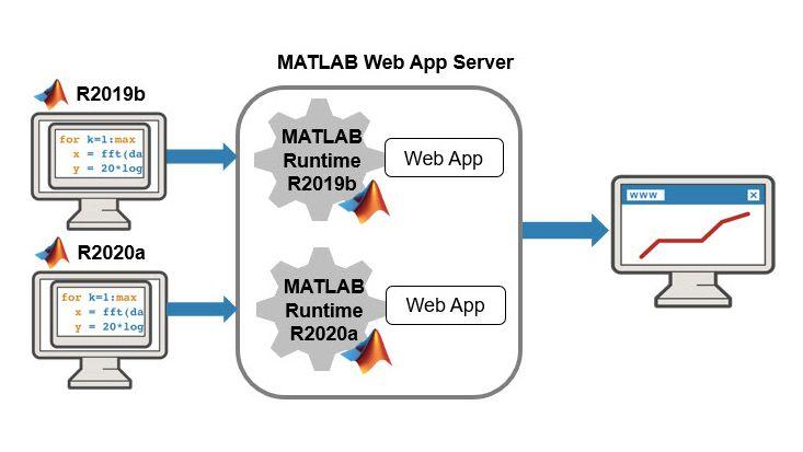 複数バージョンの MATLAB Runtime を実行する MATLAB Web App Server