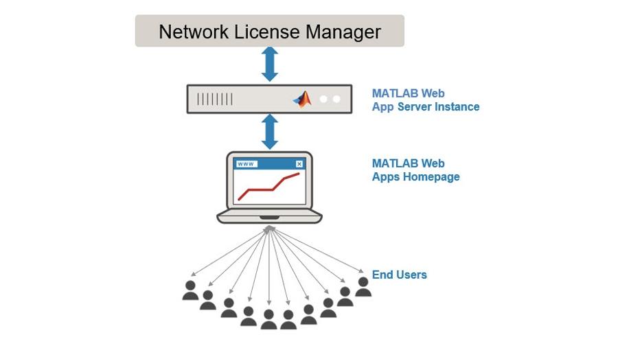 追加のエンド ユーザーにアクセスを提供。