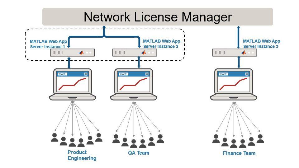 個々のチーム用にサーバー インスタンスを設定。