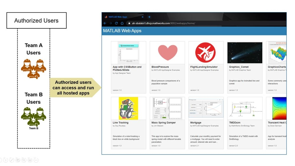 MATLAB Web App Server にアクセスする個々のユーザーの ID を認証。