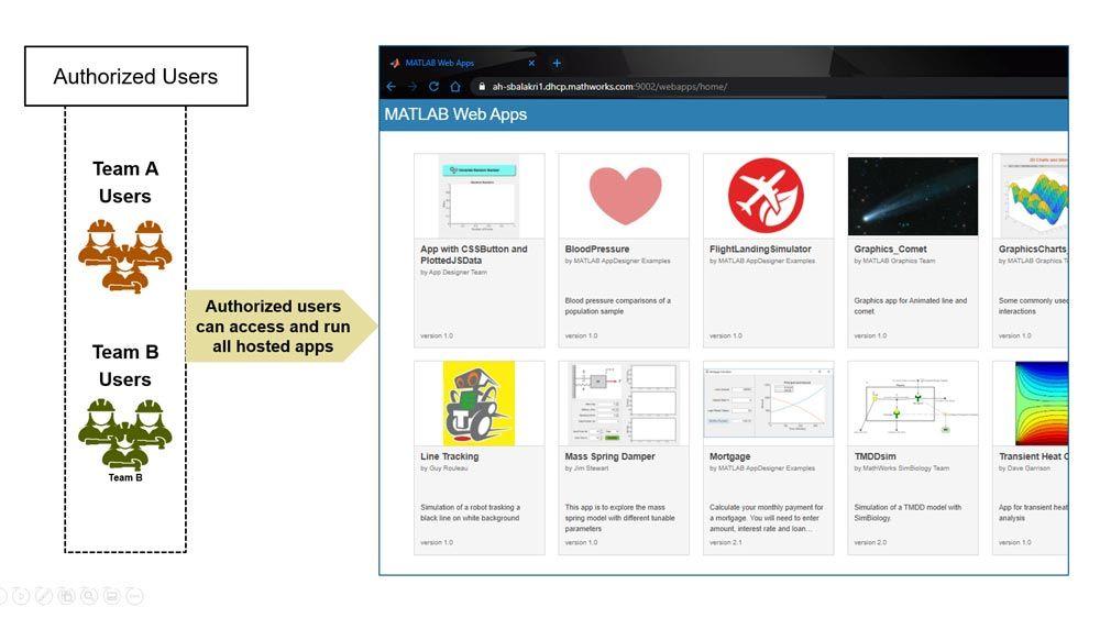 承認されたユーザーは、ホストされたすべてのアプリへのアクセスおよび実行が可能