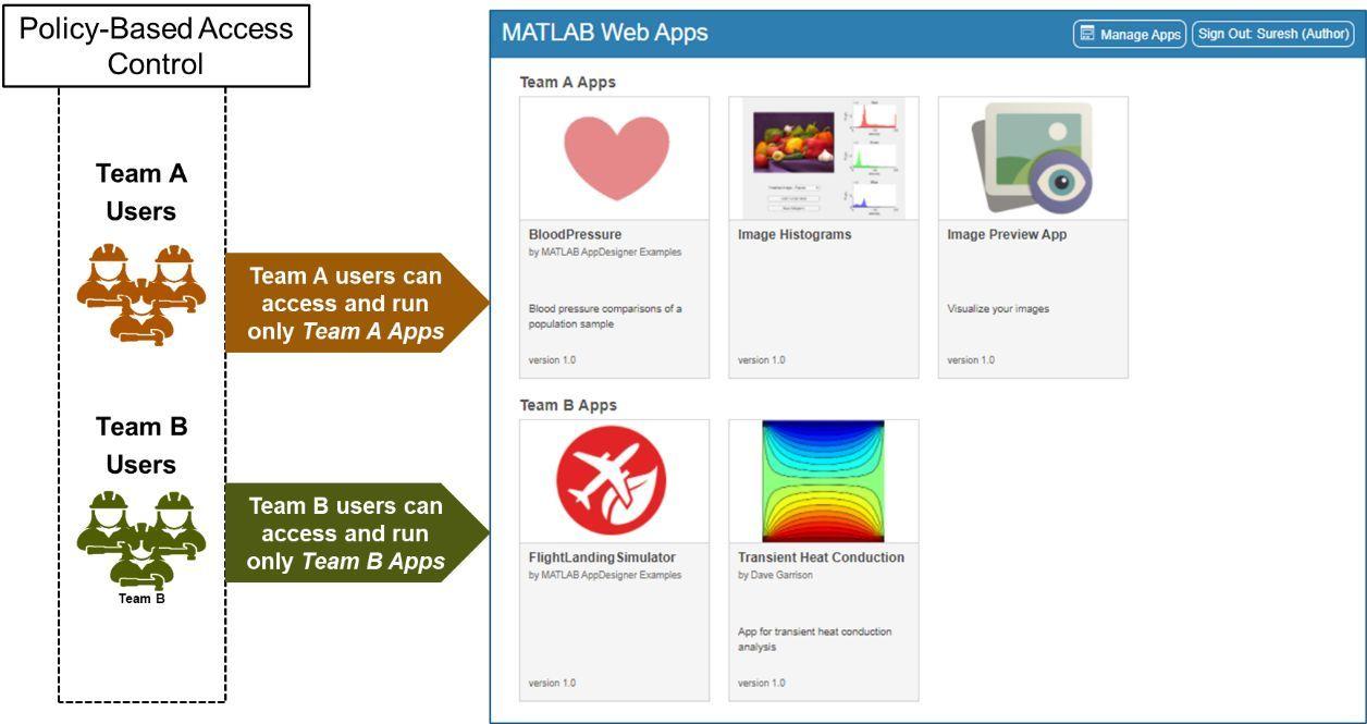 ユーザーは承認されたアプリのみへのアクセスおよび実行が可能
