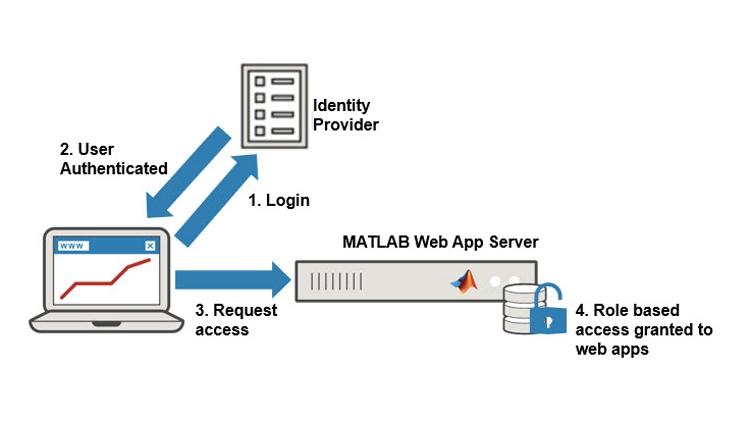 Web アプリへのアクセスを確実に制御。