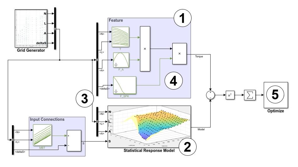 エンジントルクを推定するサブシステムの特徴量テーブルをキャリブレーション、設定、および検証するプロセス