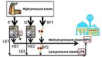 蒸気と発電所の例をとって、問題の記述を、最適化を使用して解くことのできる数学的プログラムに変換します。