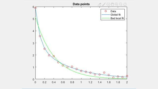 非線形データ近似