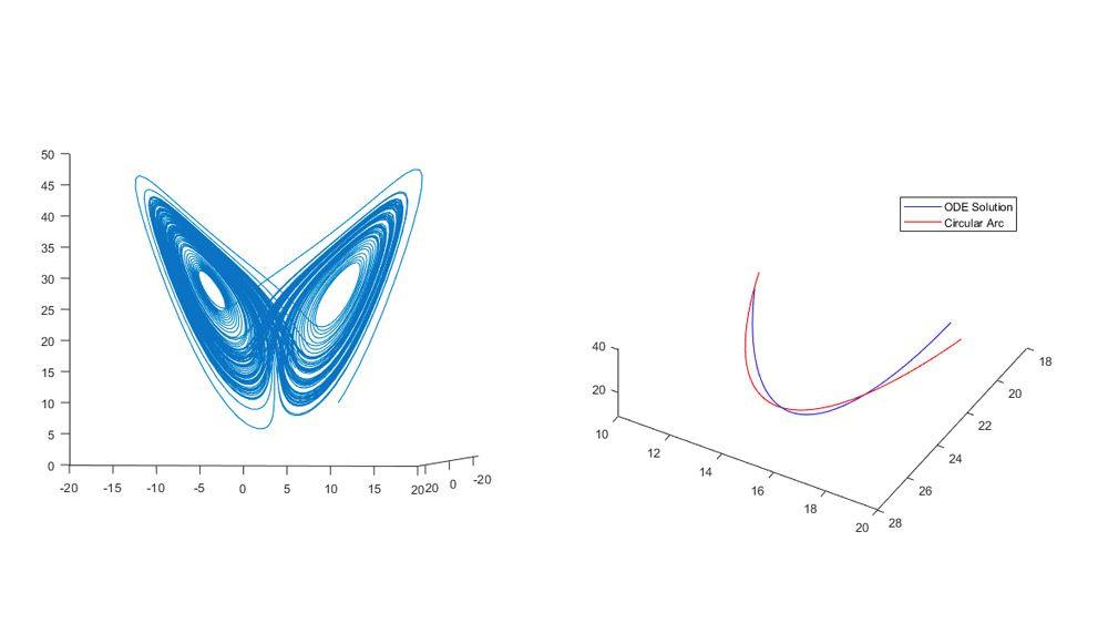 ローレンツ方程式への円形パスのあてはめ