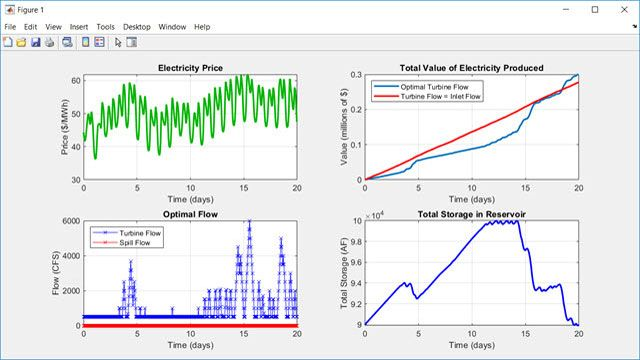 水力発電プラントの運転計画