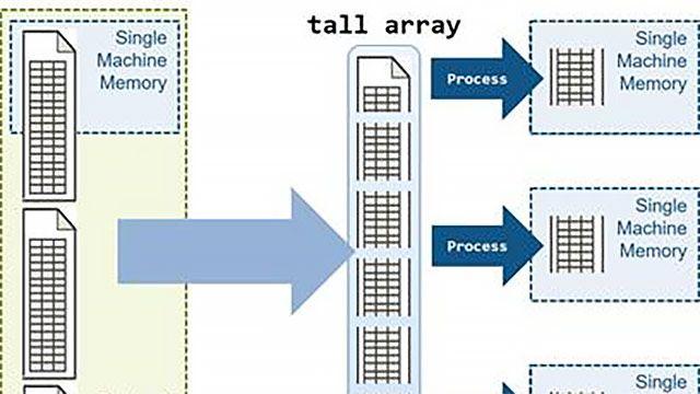 MATLAB tall 配列を使用した大規模データの並列解析。