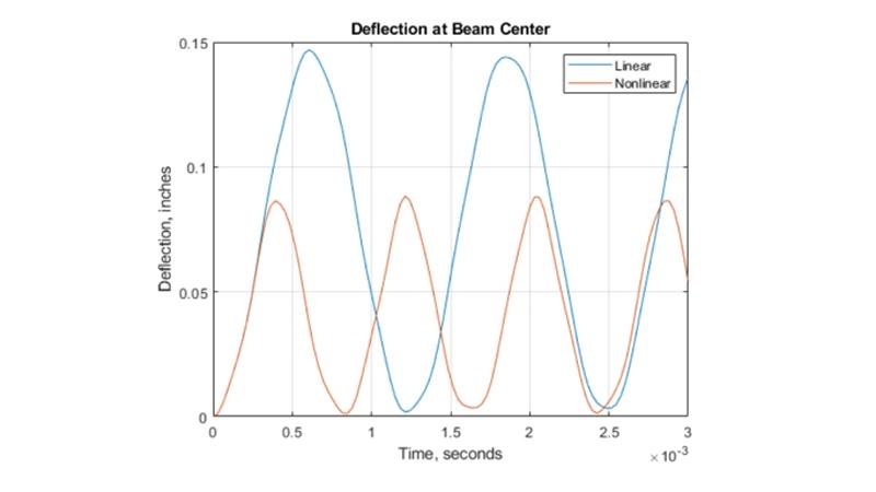 時間の関数としてのビーム中央部のたわみ。