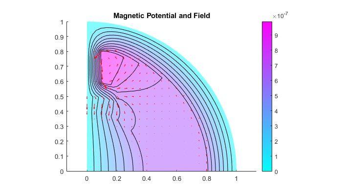 二極電気モーターの磁位と磁場。