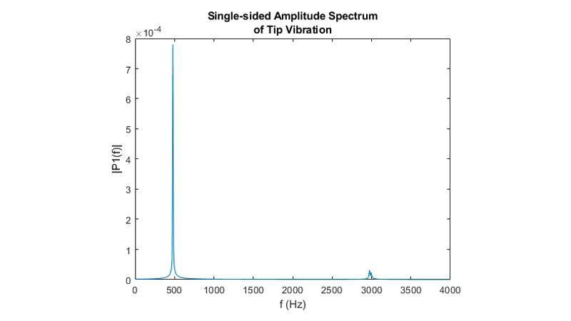 先端変位の高速フーリエ変換。