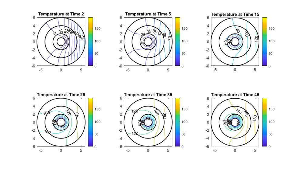 時間に対する温度分布の等高線図。