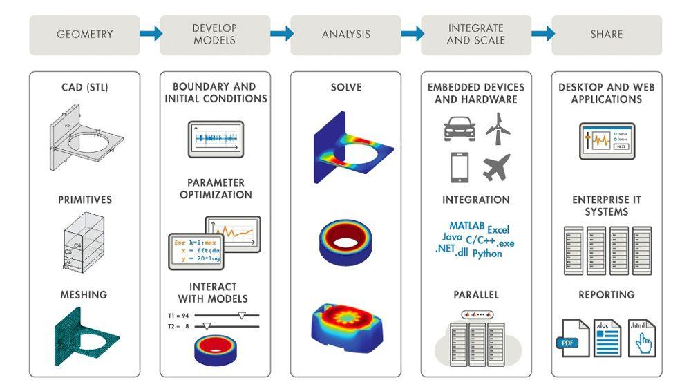 MATLAB は FEA ワークフローの自動化と統合を支援します。