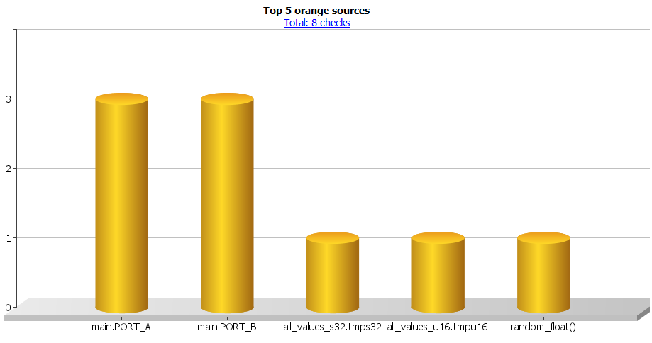 Orange sources barchart