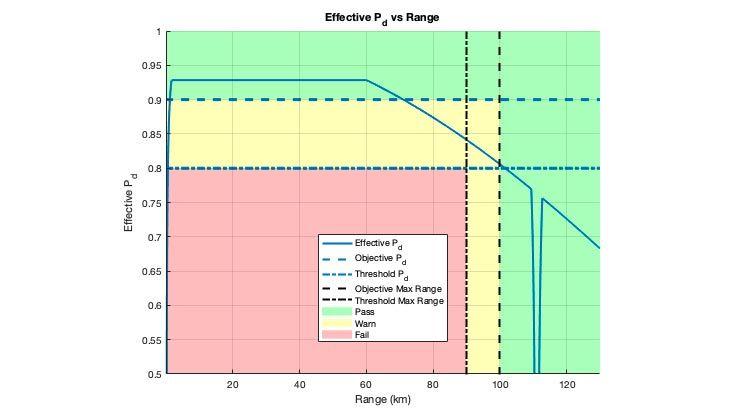 効果的な検出確率のためのレーダー ストップライト図。プロットは、設計に設定された目標値としきい値を満たす場所を示しています。