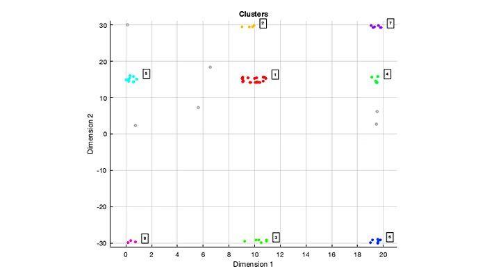 DBSCAN クラスタリング アルゴリズムを使用した、拡張オブジェクトの 8 セットのクラスター化された検出のプロット。