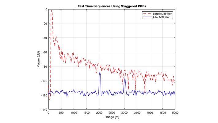 MTI フィルタリングの前後での、レーダーの受信電力と受信範囲のプロット。MTI フィルタリング後に 2 つのターゲットが表示されます。