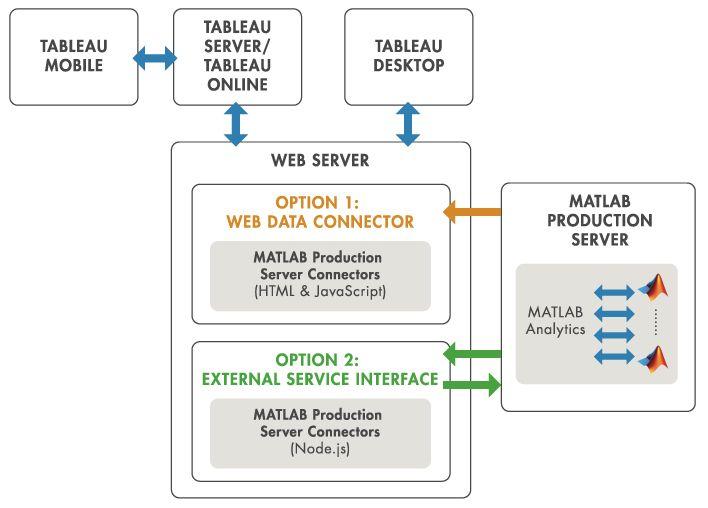 Tableau ソフトウェア向け MATLAB Production Server インターフェイス