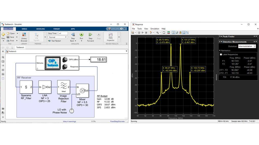 OIP3 測定用の RF Blockset 測定テストベンチ。