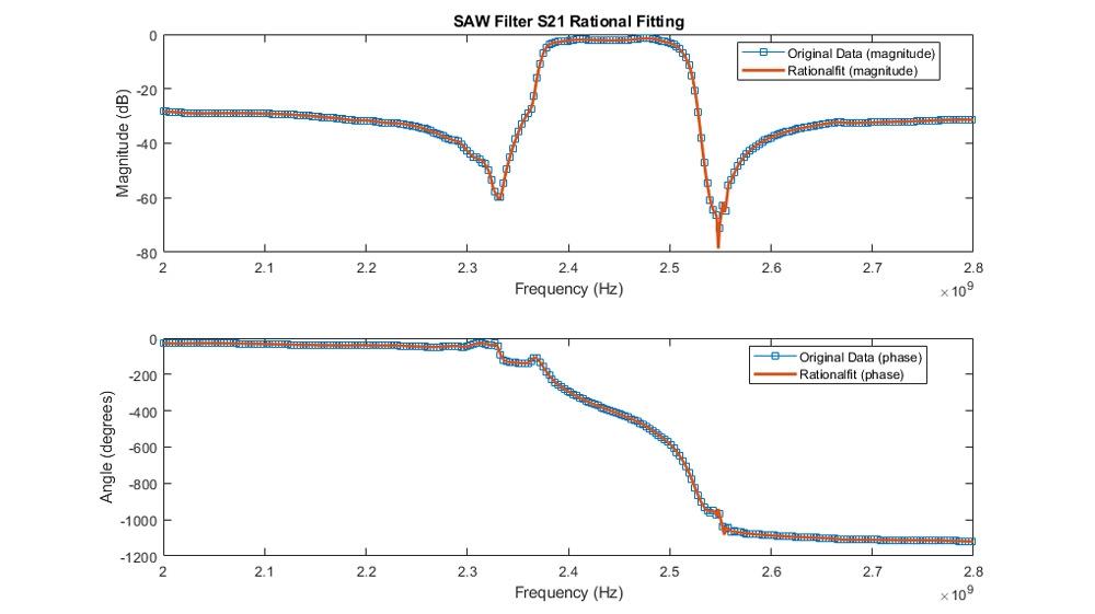SAW フィルター用に S21 の振幅と位相を適合。