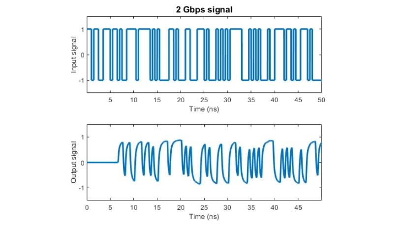 2Gpbs 信号での有理近似によりモデル化されたチャネルの影響
