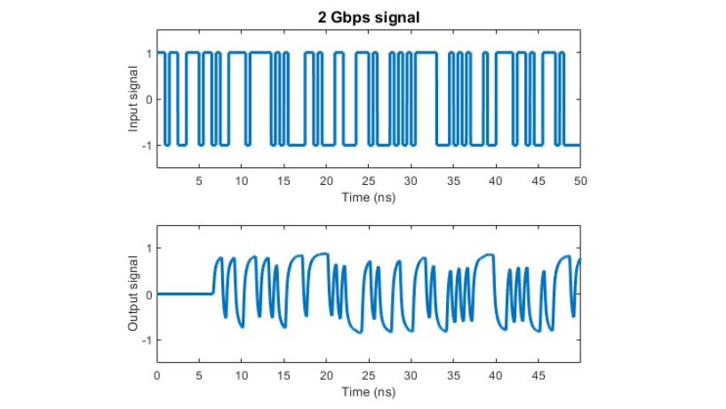 2Gpbs の信号で有利近似によってモデル化されたチャネルの効果。