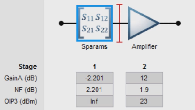 RF Toolbox を使用して RF コンポーネントのカスケードを作成し、ノイズ指数、ゲイン、IP3 の観点からリンク バジェットを解析します。