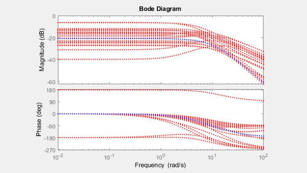 不確かさをもつパラメーターを持ったシステムのボード線図