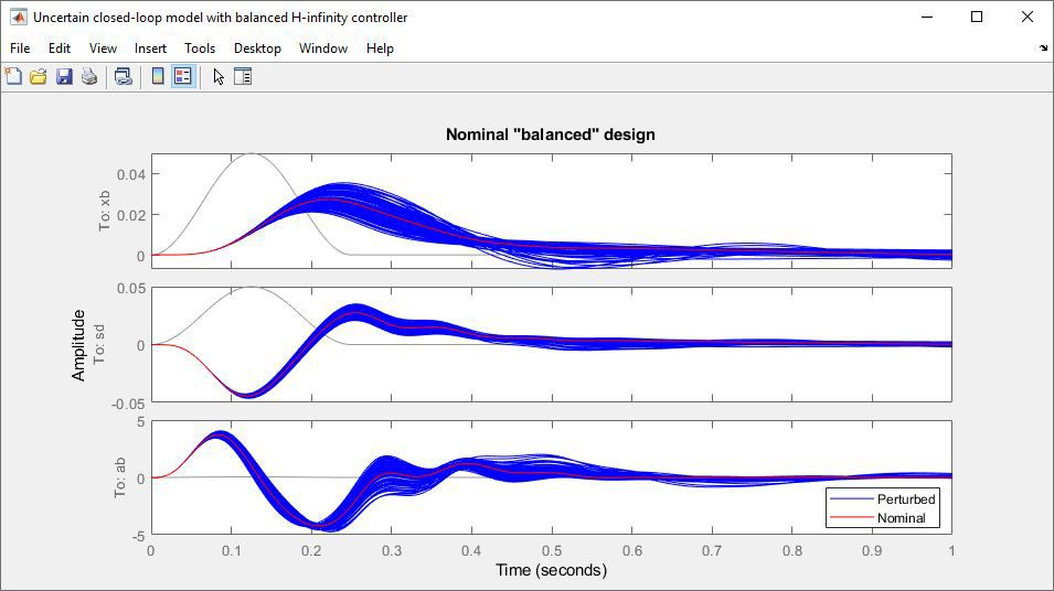 H∞ コントローラーを用いた不確かさをもつ閉ループモデル