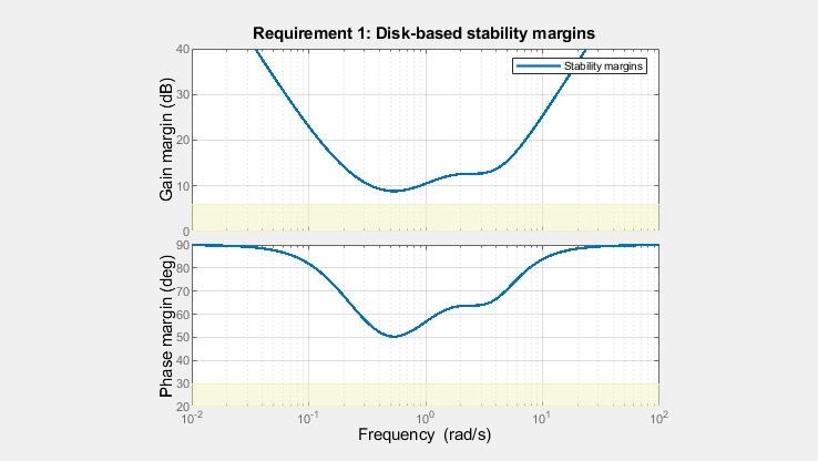 従来のゲイン位相余裕よりもロバスト安定なディスク余裕をグラフ化