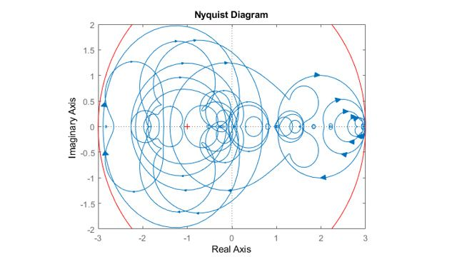 シミュレーションした結果得られたナイキスト線図
