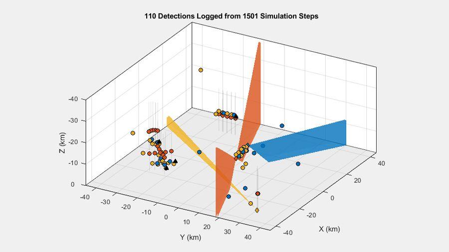 3 つのセンサーと複数のターゲットを持つマルチプラットフォームのシナリオで生成された検出。