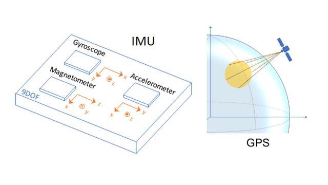 慣性フュージョン アルゴリズムの開発およびテスト用のデータを生成するための IMU および GPS センサー。