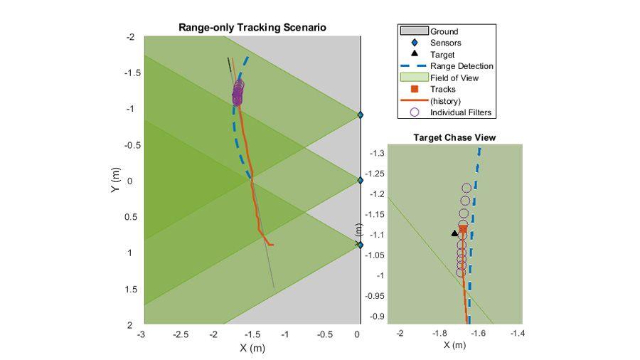 カバレッジ内での移動に応じて単一のオブジェクトを追跡する複数のセンサー。