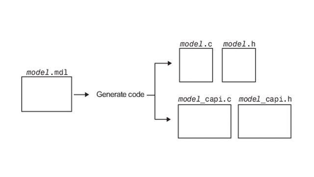 C API を使用して、生成されたコードと外部コードの間でデータを交換する。