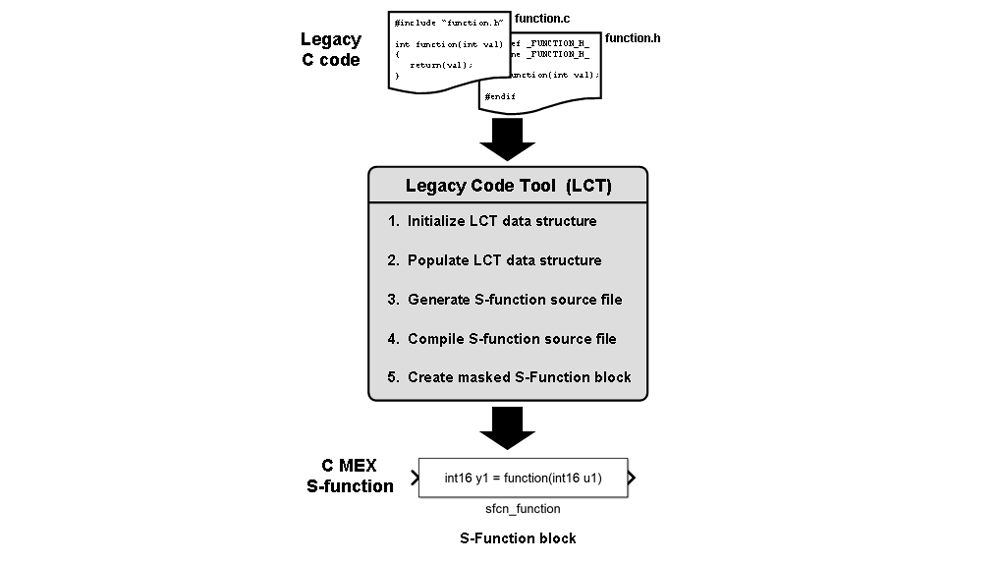 Legacy Code Tool によるレガシーコードの統合。