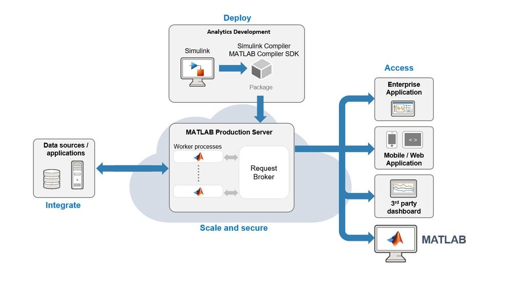 MATLAB Production Server を使用して、シミュレーションを運用環境の IT システムに統合します。